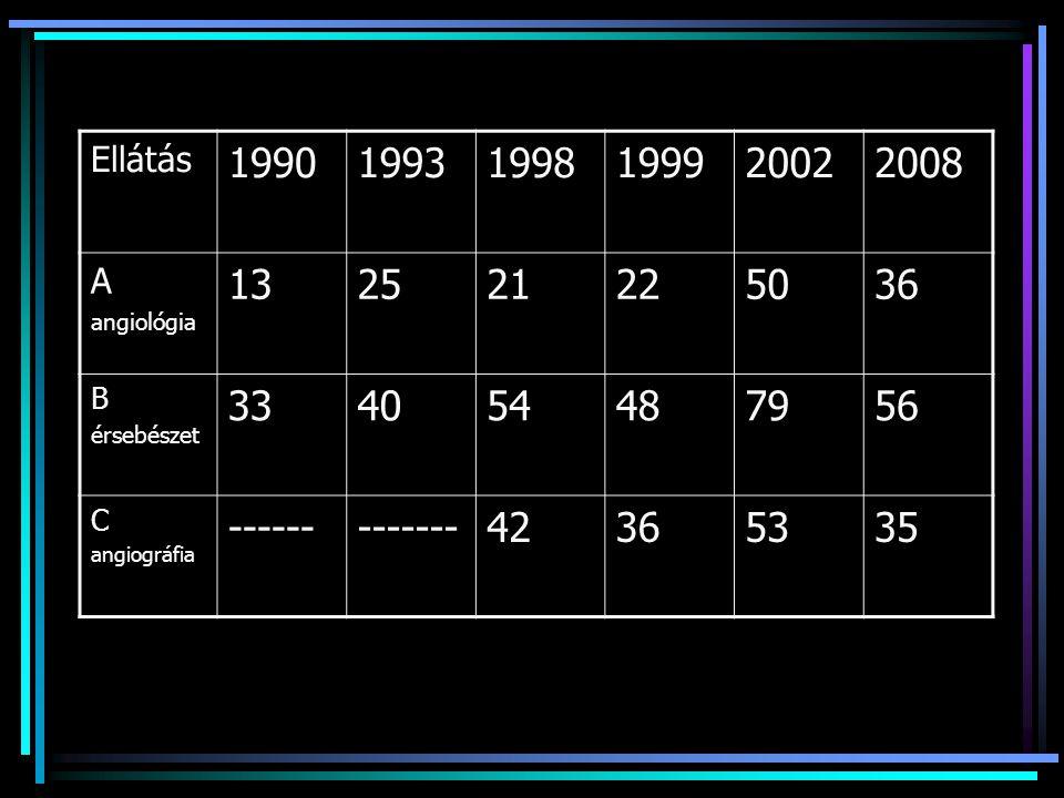 Ellátás 1990. 1993. 1998. 1999. 2002. 2008. A. angiológia. 13. 25. 21. 22. 50. 36. B.
