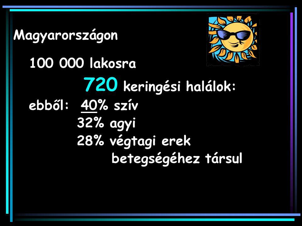 Magyarországon 100 000 lakosra. 720 keringési halálok: ebből: 40% szív. 32% agyi. 28% végtagi erek.