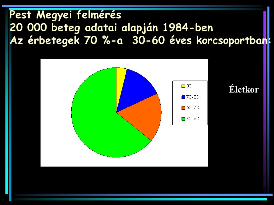 Pest Megyei felmérés 20 000 beteg adatai alapján 1984-ben Az érbetegek 70 %-a 30-60 éves korcsoportban: