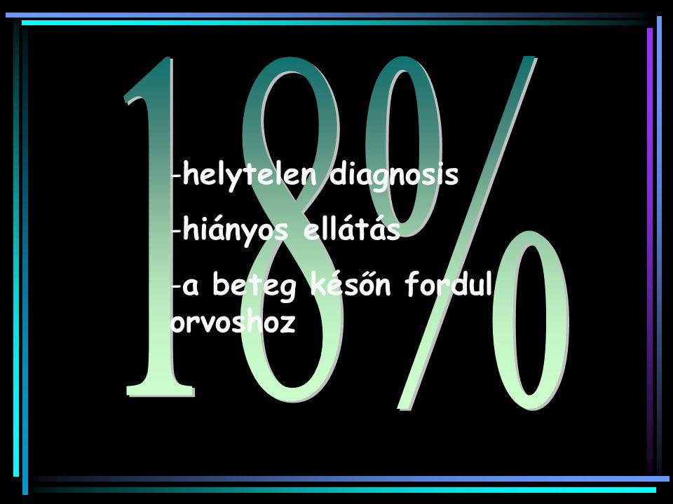 18% helytelen diagnosis hiányos ellátás a beteg későn fordul orvoshoz