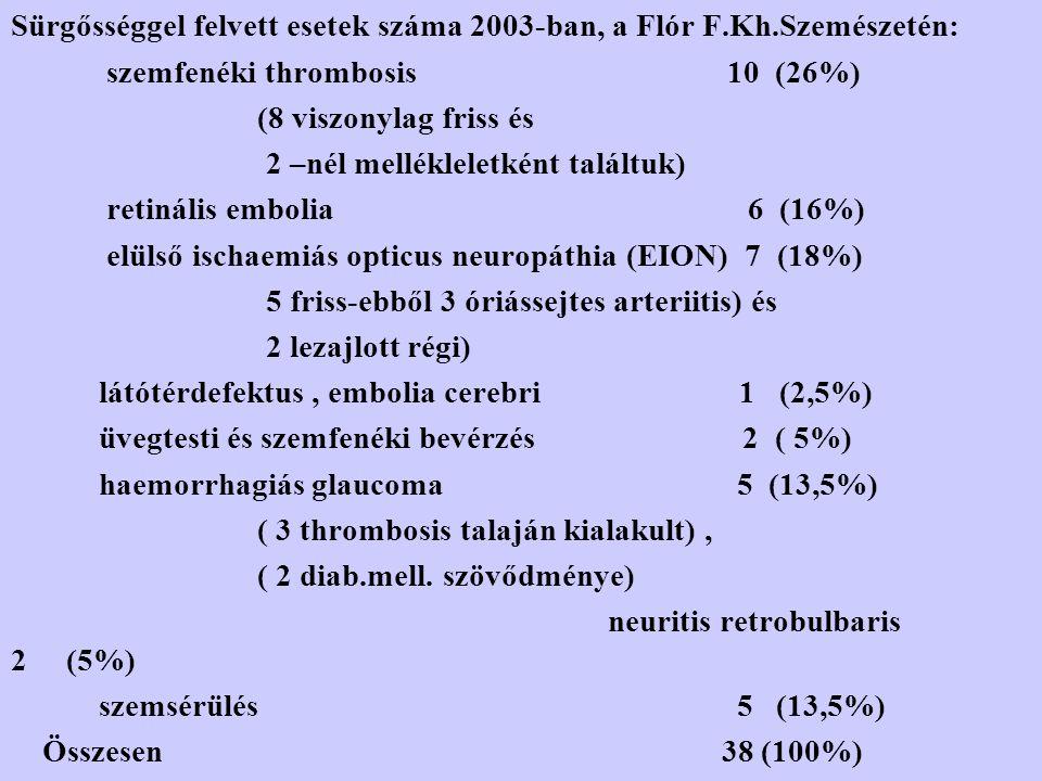 Sürgősséggel felvett esetek száma 2003-ban, a Flór F.Kh.Szemészetén: