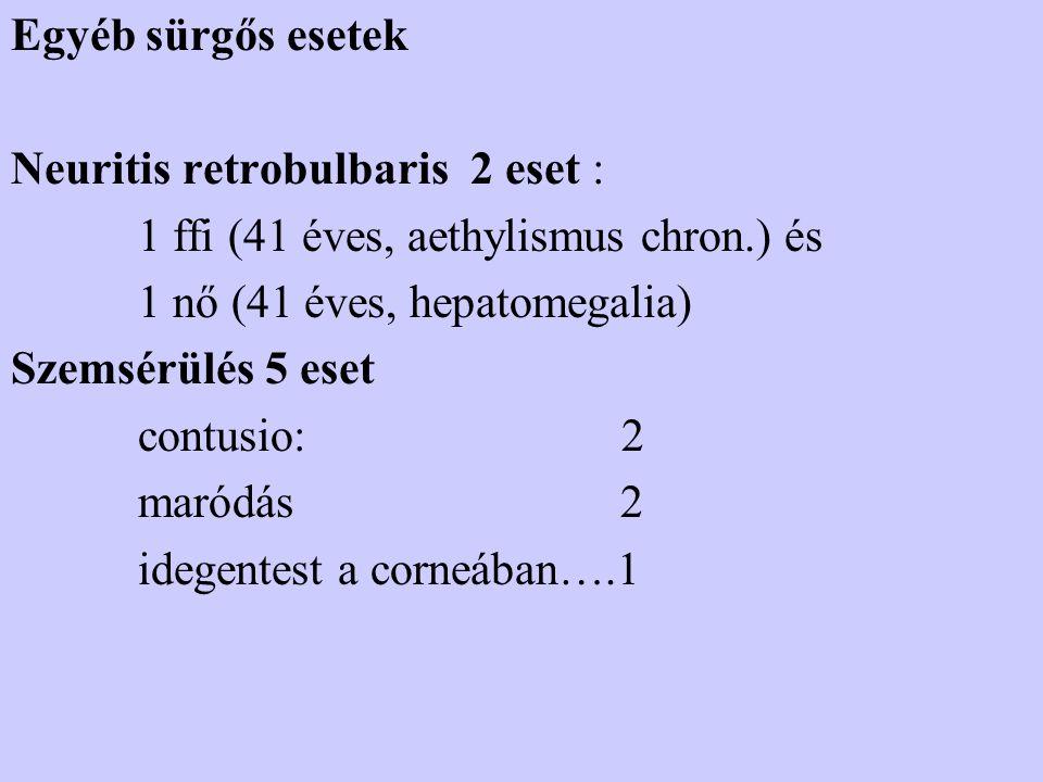 Egyéb sürgős esetek Neuritis retrobulbaris 2 eset : 1 ffi (41 éves, aethylismus chron.) és. 1 nő (41 éves, hepatomegalia)
