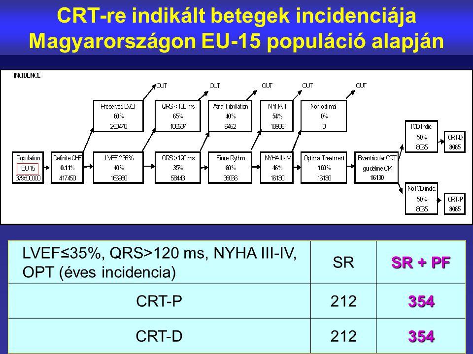 CRT-re indikált betegek incidenciája Magyarországon EU-15 populáció alapján