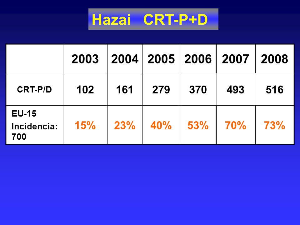 Hazai CRT-P+D 2003. 2004. 2005. 2006. 2007. 2008. CRT-P/D. 102. 161. 279. 370. 493. 516.