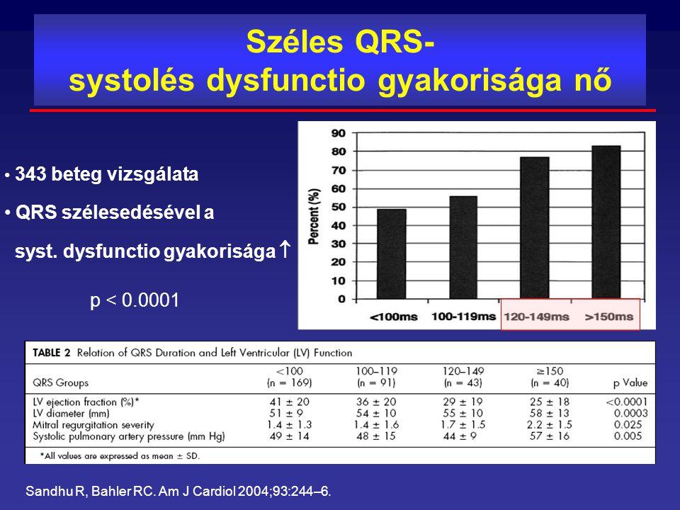 Széles QRS- systolés dysfunctio gyakorisága nő