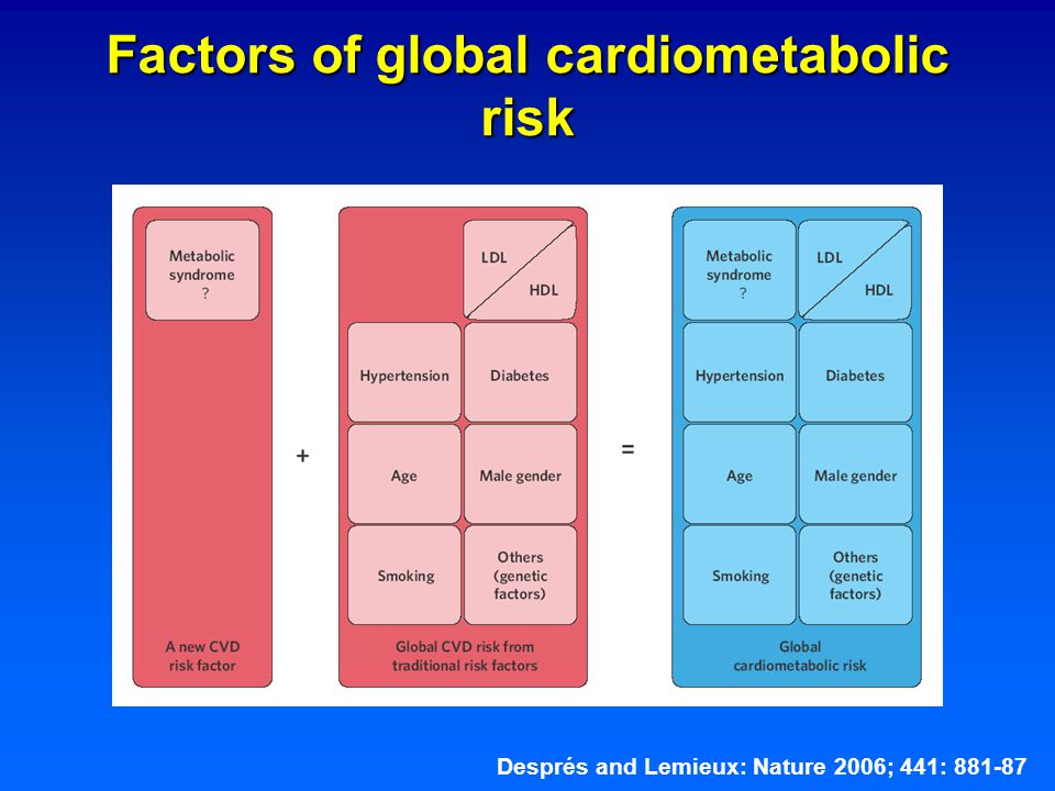 Factors of global cardiometabolic risk