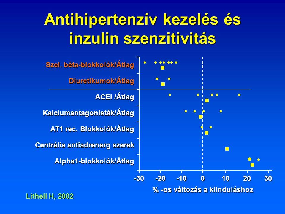 Antihipertenzív kezelés és inzulin szenzitivitás