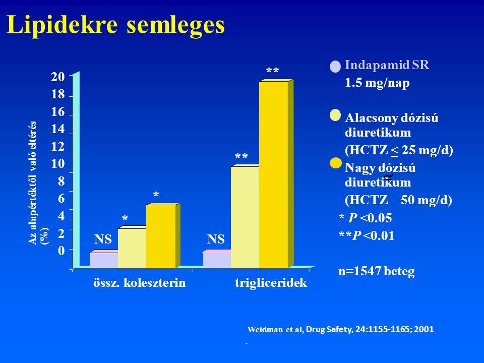 Lipidekre semleges Indapamid SR 1.5 mg/nap Alacsony dózisú diuretikum