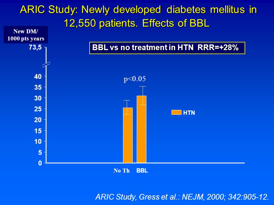 ARIC Study: Newly developed diabetes mellitus in 12,550 patients