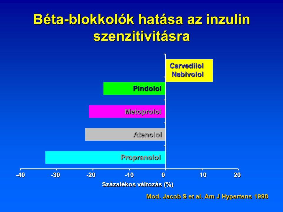 Béta-blokkolók hatása az inzulin szenzitivitásra