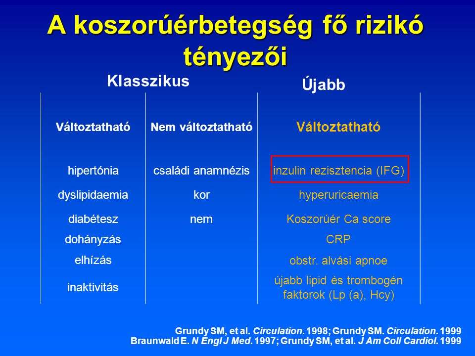 A koszorúérbetegség fő rizikó tényezői