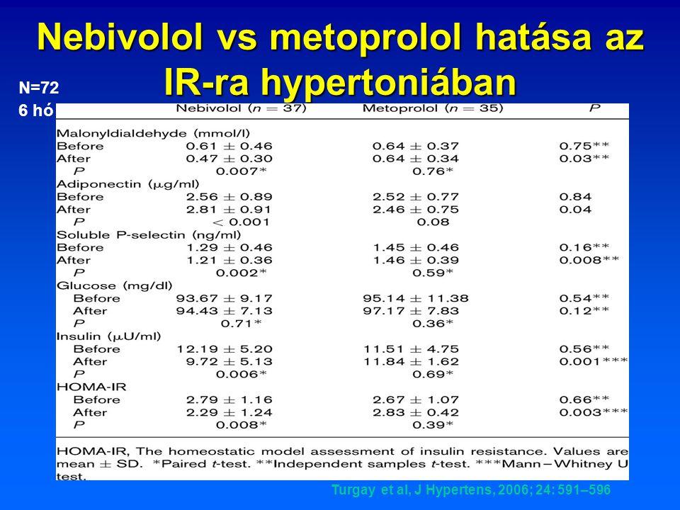Nebivolol vs metoprolol hatása az IR-ra hypertoniában
