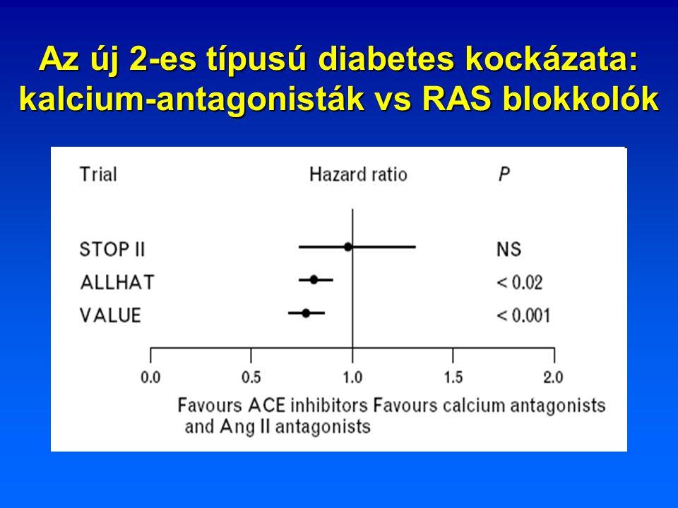 Az új 2-es típusú diabetes kockázata: kalcium-antagonisták vs RAS blokkolók
