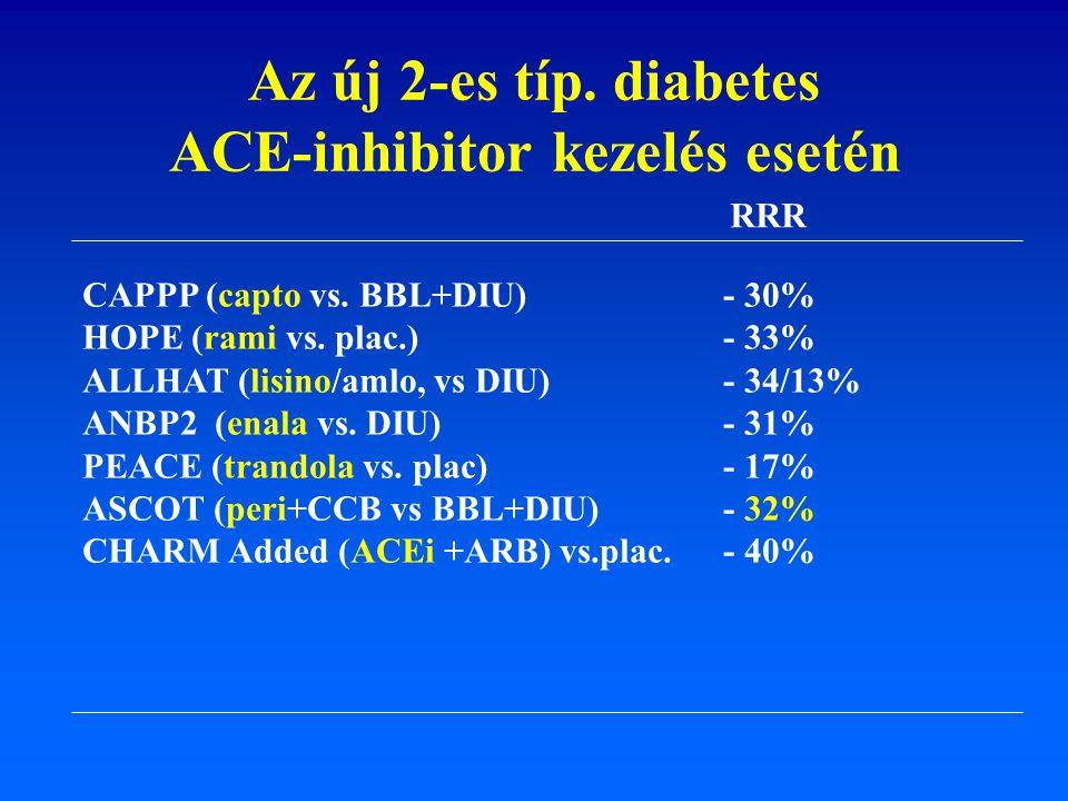 ACE-inhibitor kezelés esetén