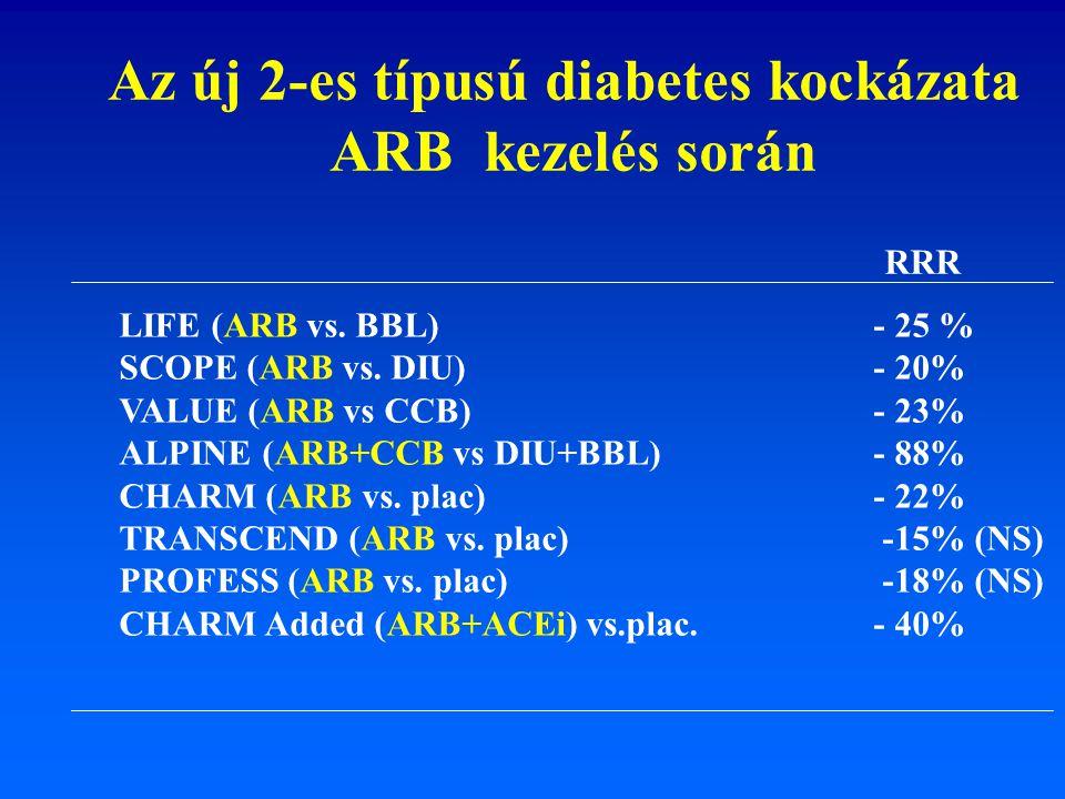 Az új 2-es típusú diabetes kockázata