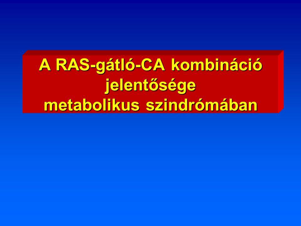A RAS-gátló-CA kombináció jelentősége metabolikus szindrómában