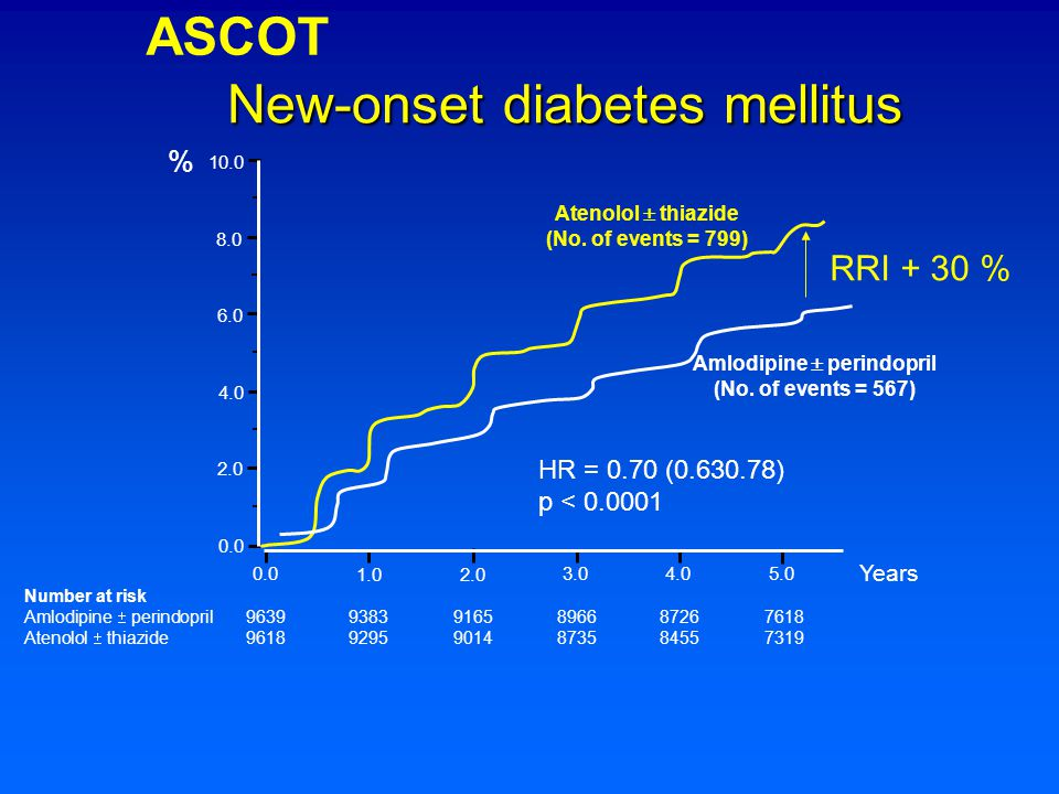 New-onset diabetes mellitus