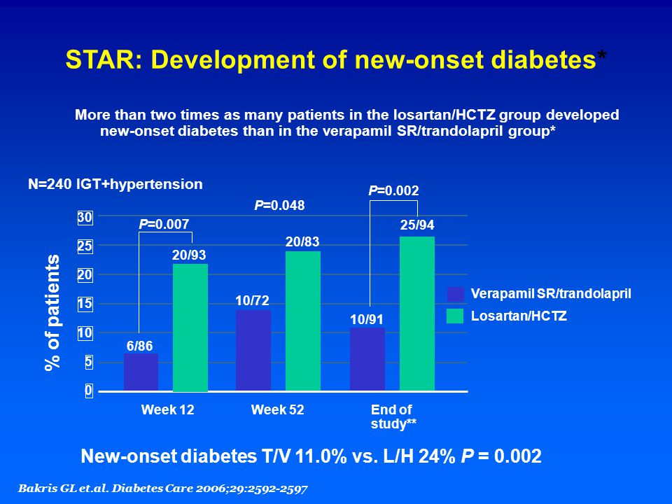 STAR: Development of new-onset diabetes*
