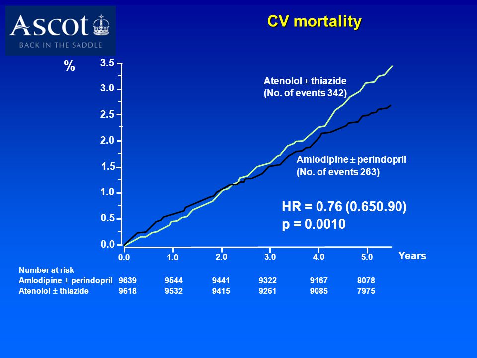 CV mortality % HR = 0.76 (0.65­0.90) p = 0.0010 Years 3.5 3.0 2.5 2.0
