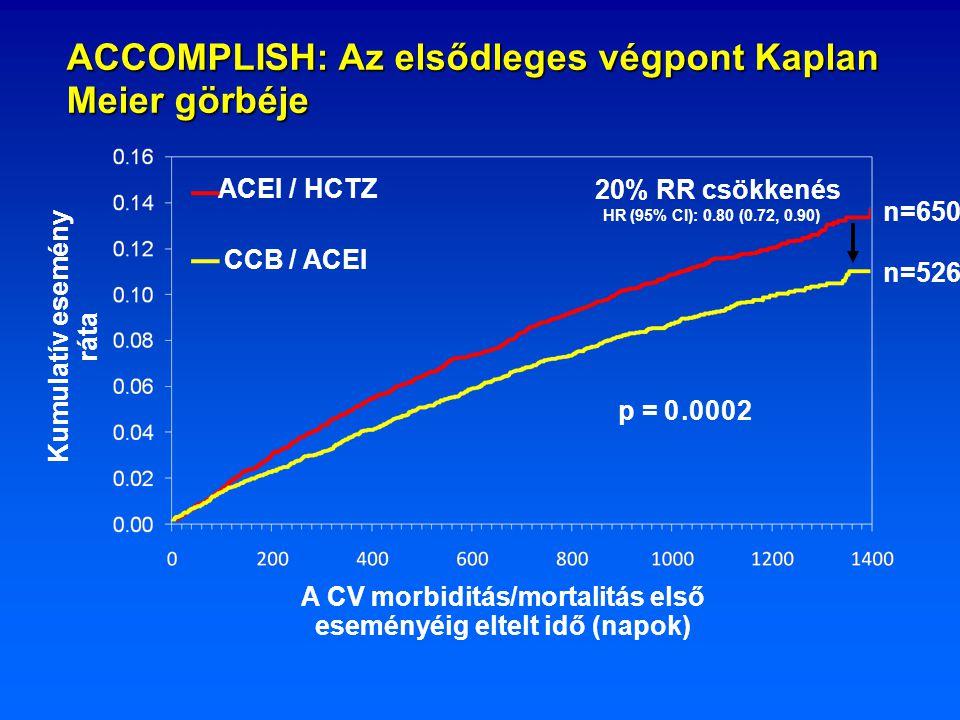 ACCOMPLISH: Az elsődleges végpont Kaplan Meier görbéje