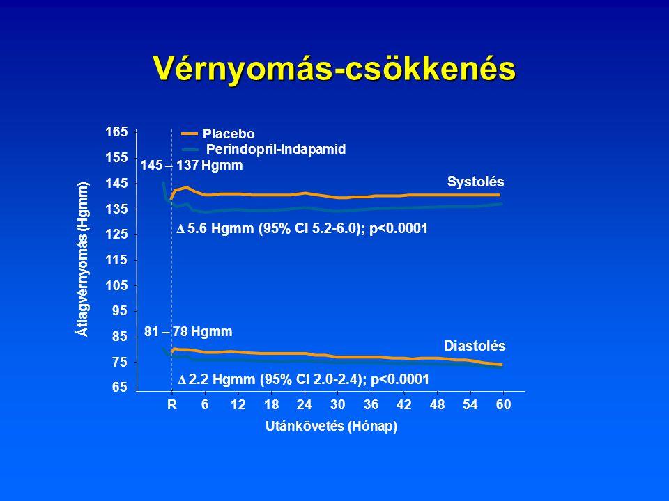 Perindopril-Indapamid Átlagvérnyomás (Hgmm)