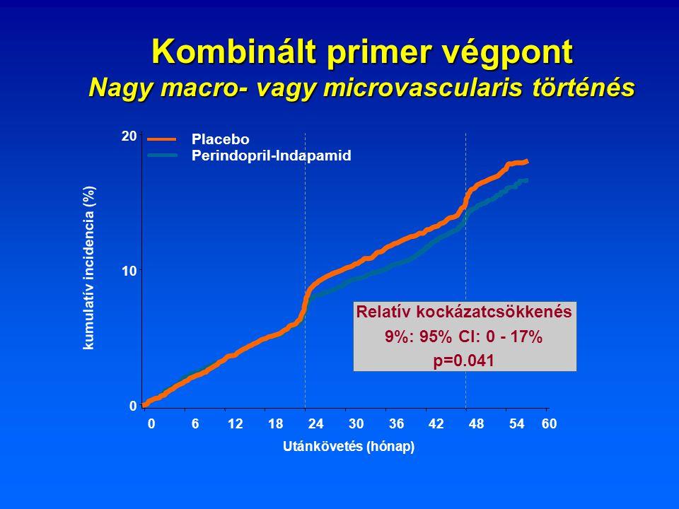 Kombinált primer végpont Nagy macro- vagy microvascularis történés