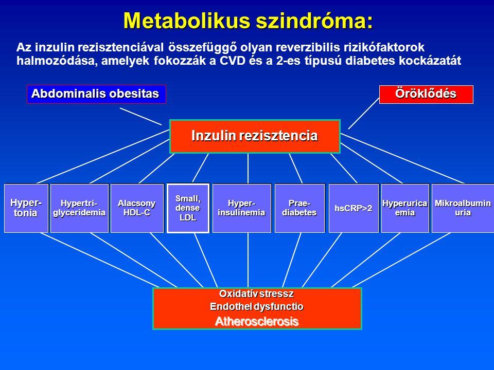 Metabolikus szindróma:
