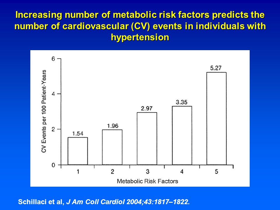 Increasing number of metabolic risk factors predicts the number of cardiovascular (CV) events in individuals with hypertension