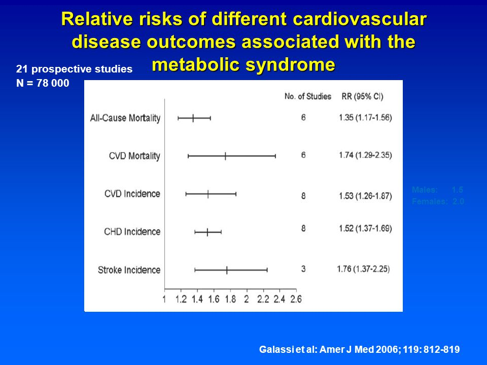 Relative risks of different cardiovascular disease outcomes associated with the metabolic syndrome