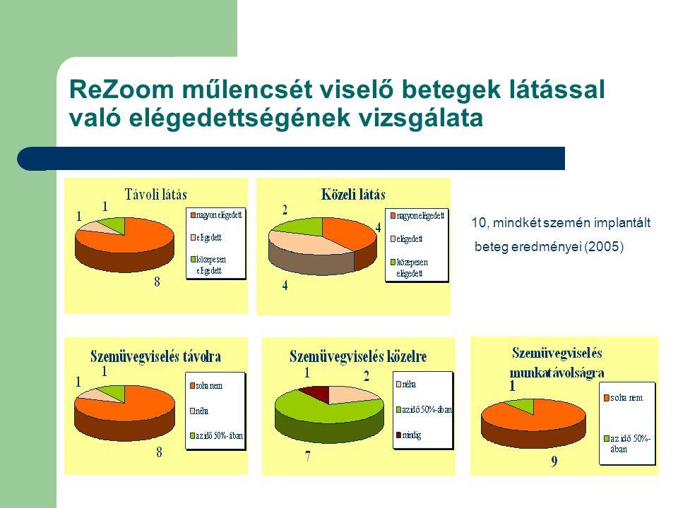 ReZoom műlencsét viselő betegek látással való elégedettségének vizsgálata