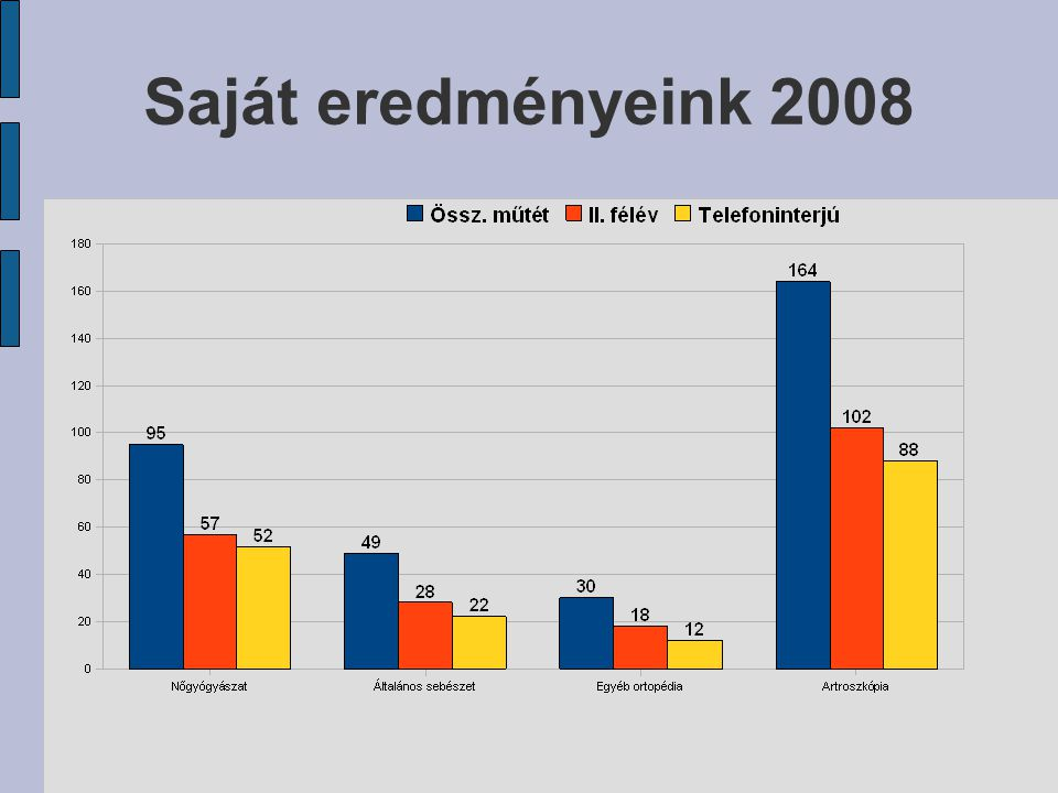 Saját eredményeink 2008
