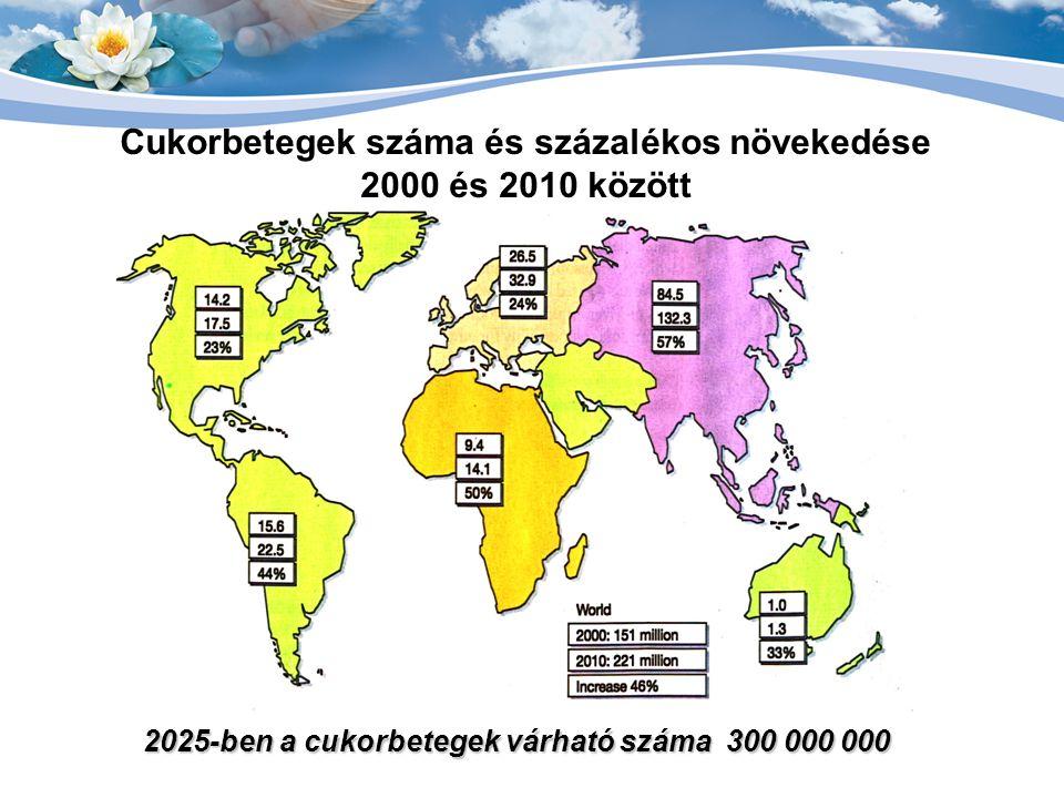 Cukorbetegek száma és százalékos növekedése 2000 és 2010 között