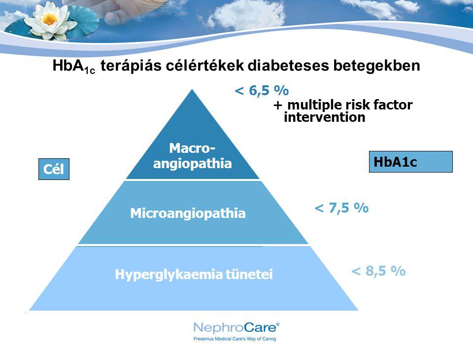 HbA1c terápiás célértékek diabeteses betegekben Hyperglykaemia tünetei
