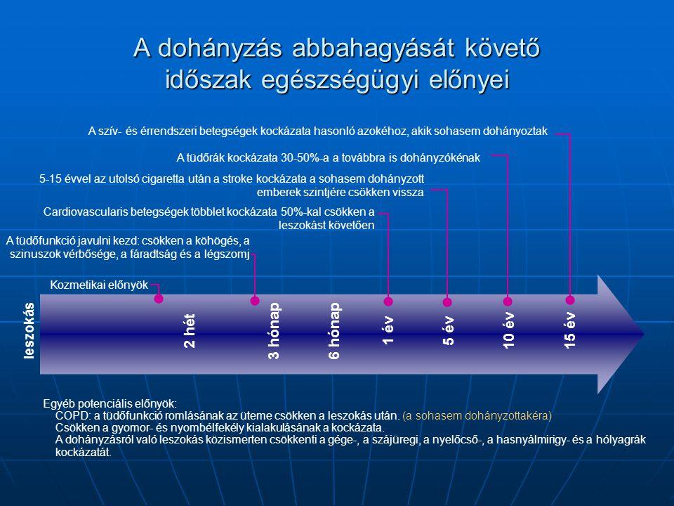 A dohányzás abbahagyását követő időszak egészségügyi előnyei