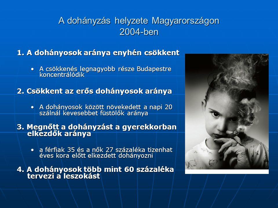 A dohányzás helyzete Magyarországon 2004-ben
