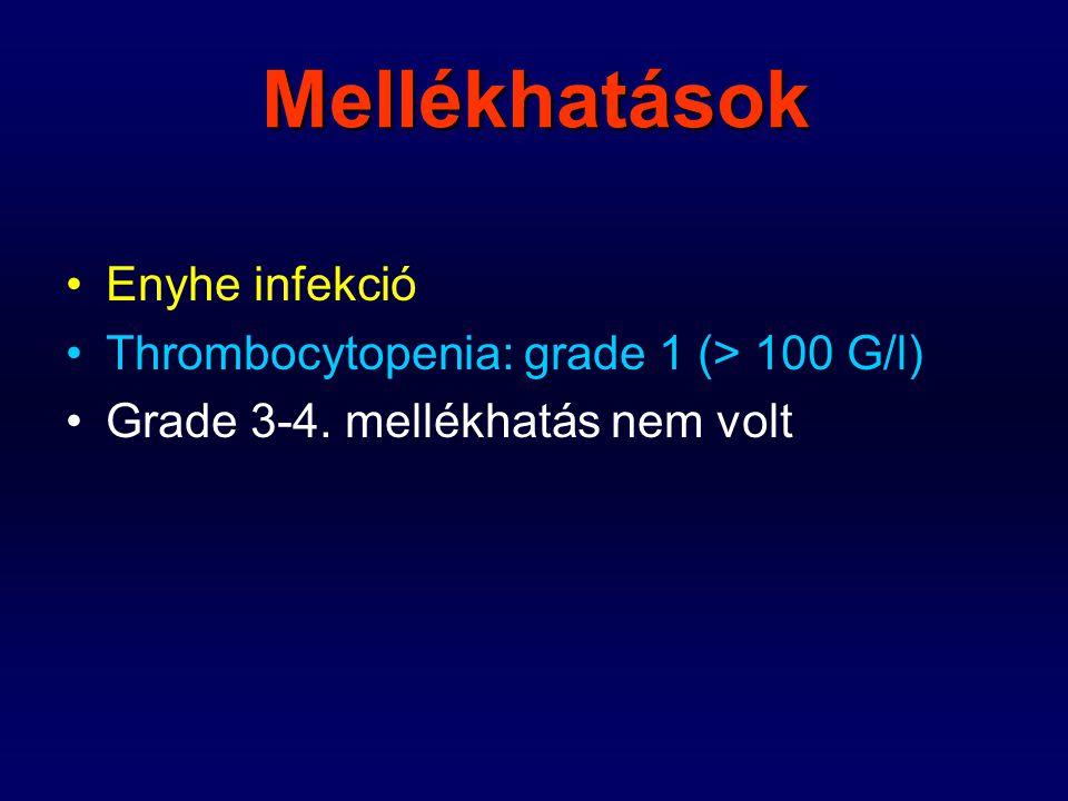 Mellékhatások Enyhe infekció Thrombocytopenia: grade 1 (> 100 G/l)