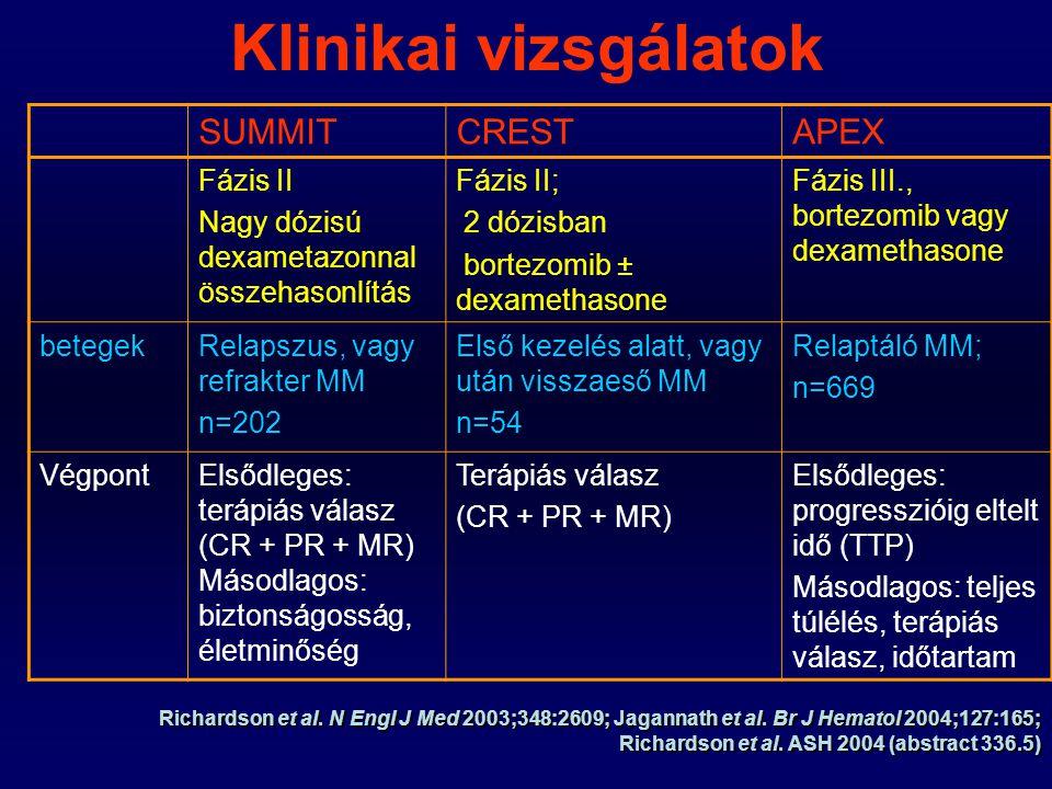 Klinikai vizsgálatok SUMMIT CREST APEX Fázis II