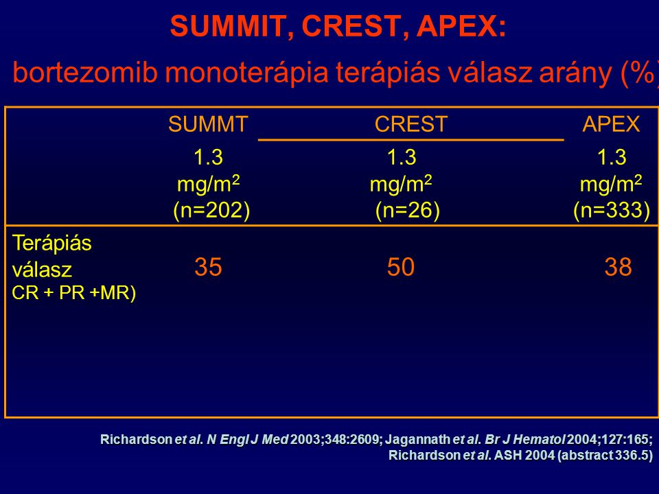 SUMMIT, CREST, APEX: bortezomib monoterápia terápiás válasz arány (%)