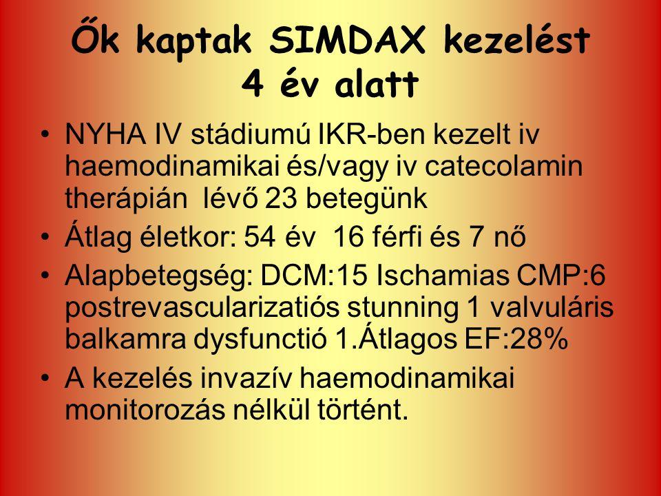 Ők kaptak SIMDAX kezelést 4 év alatt