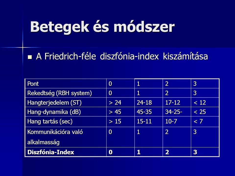 Betegek és módszer A Friedrich-féle diszfónia-index kiszámítása Pont 1