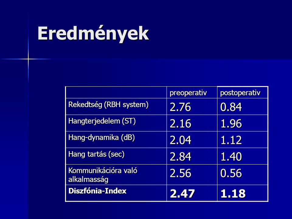 Eredmények preoperativ. postoperativ. Rekedtség (RBH system) 2.76. 0.84. Hangterjedelem (ST) 2.16.