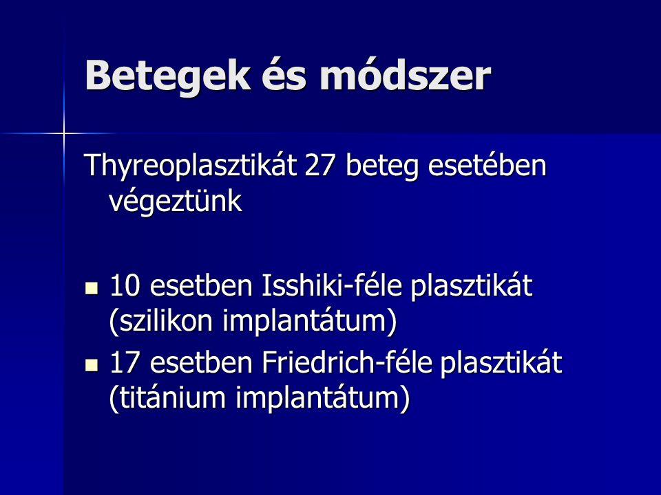 Betegek és módszer Thyreoplasztikát 27 beteg esetében végeztünk