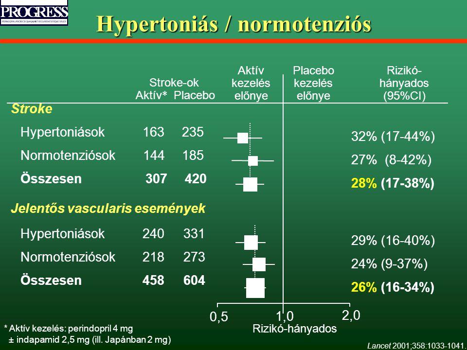 Hypertoniás / normotenziós