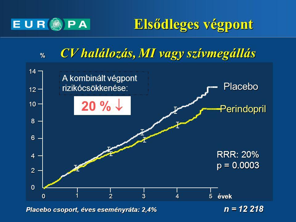 Elsődleges végpont 20 %  Placebo Perindopril RRR: 20% p = 0.0003