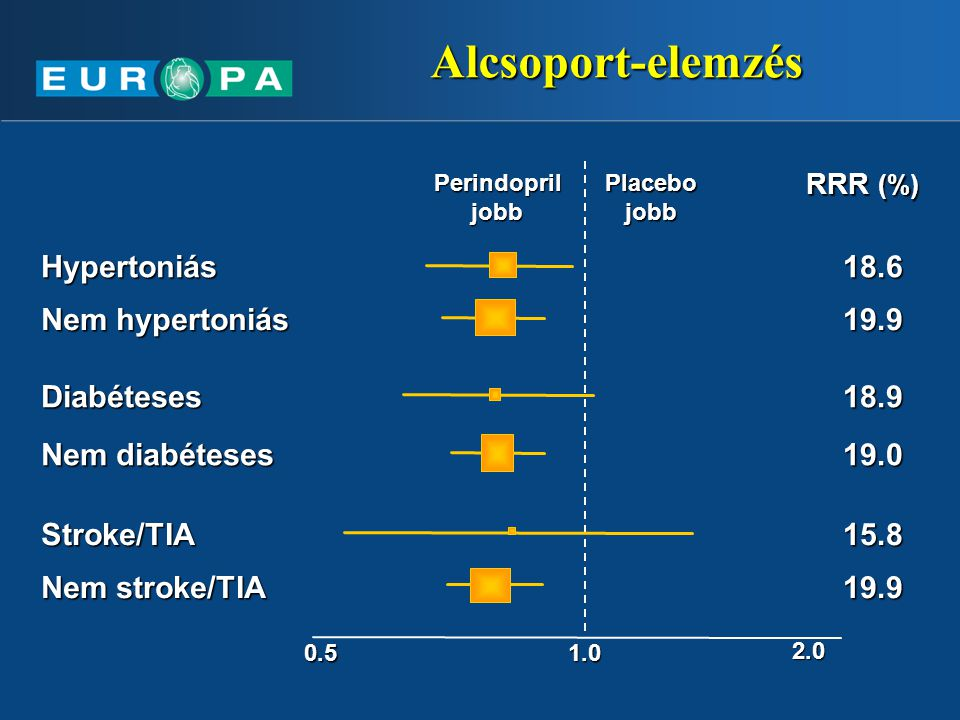 Alcsoport-elemzés Hypertoniás Nem hypertoniás Diabéteses