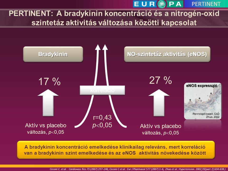 NO-szintetáz aktivitás (eNOS)