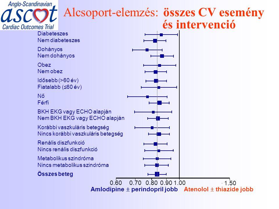 Alcsoport-elemzés: összes CV esemény és intervenció