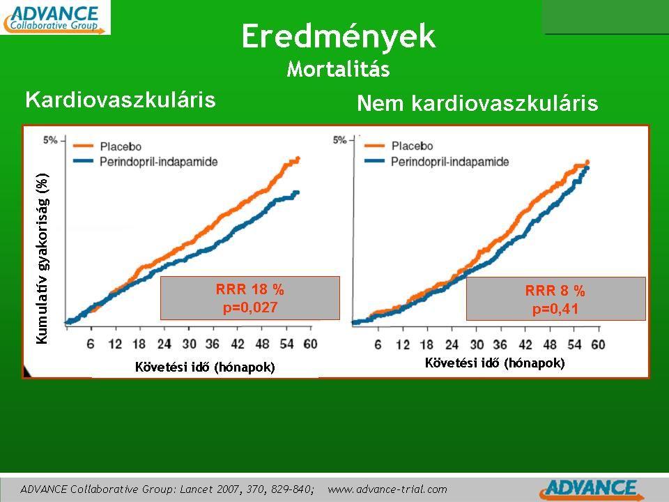 Az ADVANCE vizsgálatban az ACE gátló perindopril és indapamid kombináció az összhalálozás rizikócsökkentése (14 %) mellett elsősorban a kardiovaszkuláris halálozás kockázatának 18 %-os szignifikáns csökkenését érte el.