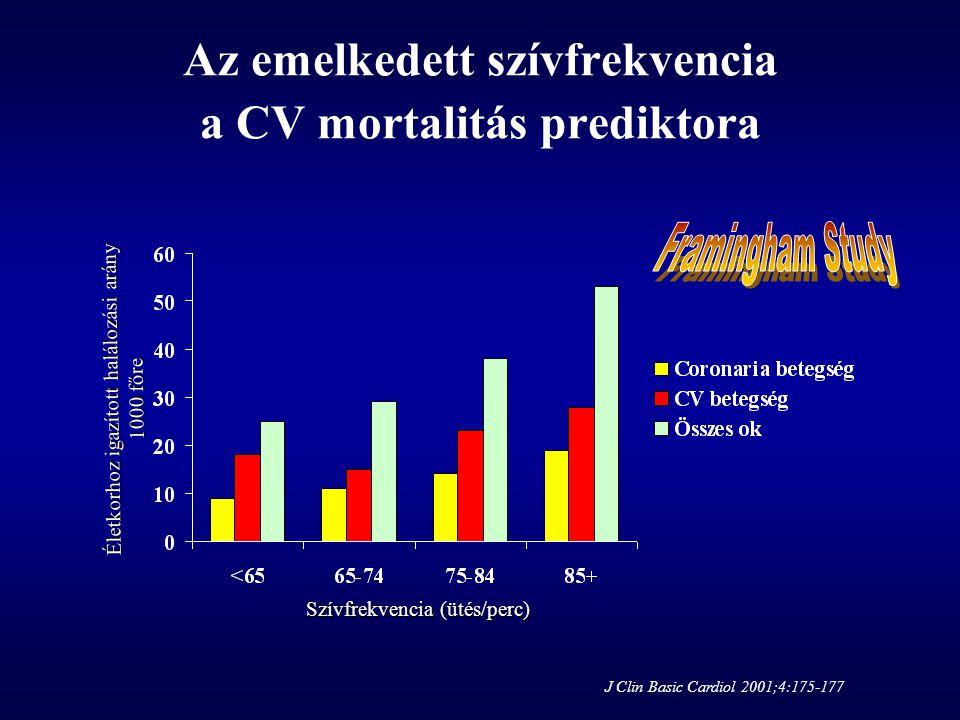 Az emelkedett szívfrekvencia a CV mortalitás prediktora
