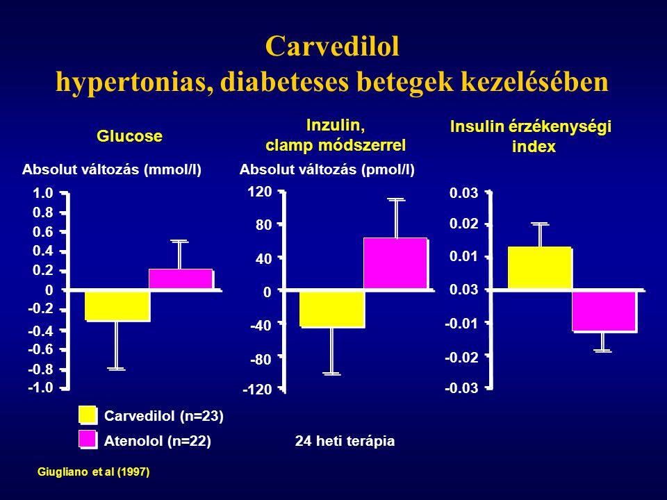 hypertonias, diabeteses betegek kezelésében